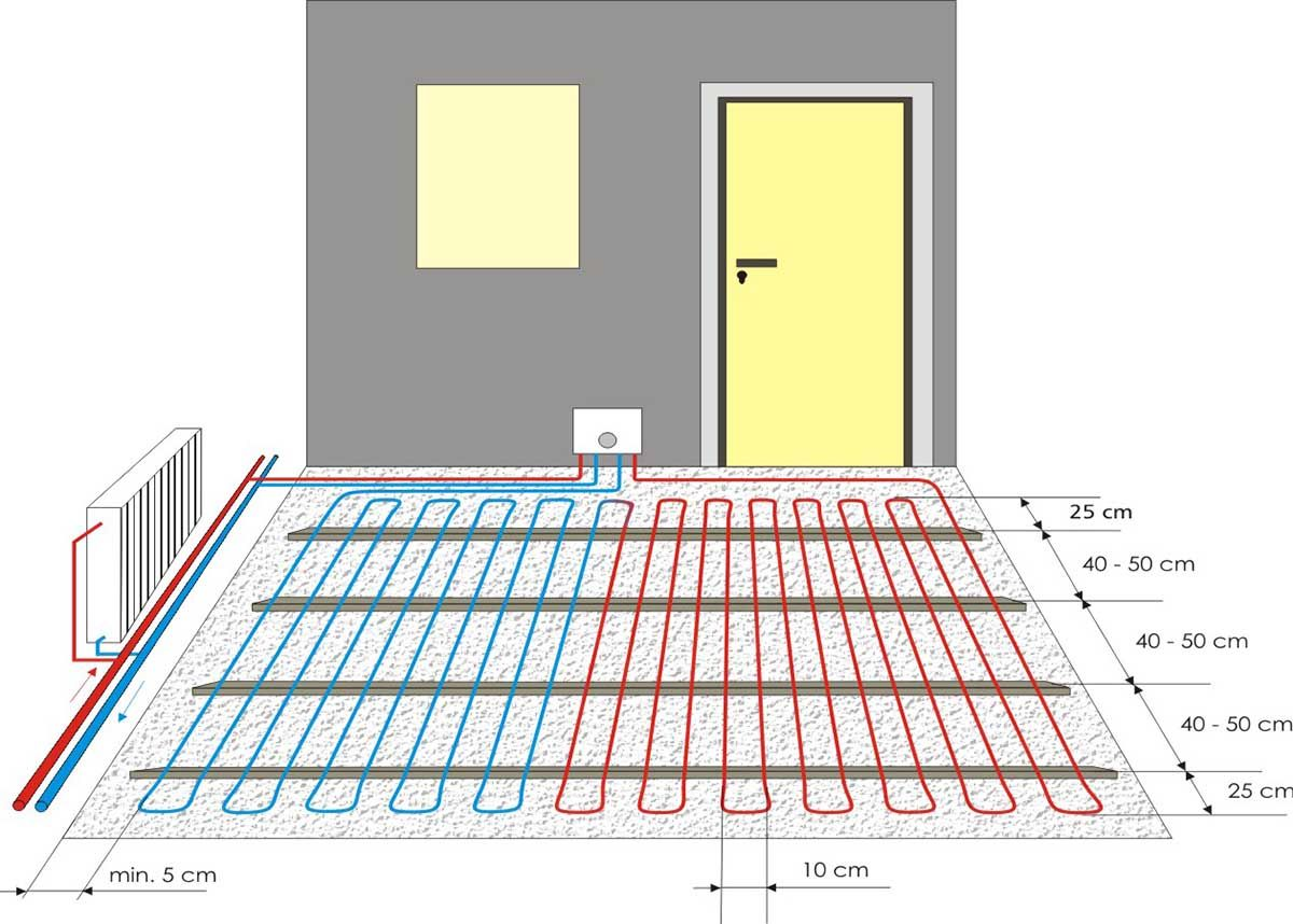 Laying plan underfloor heating, meander-shaped