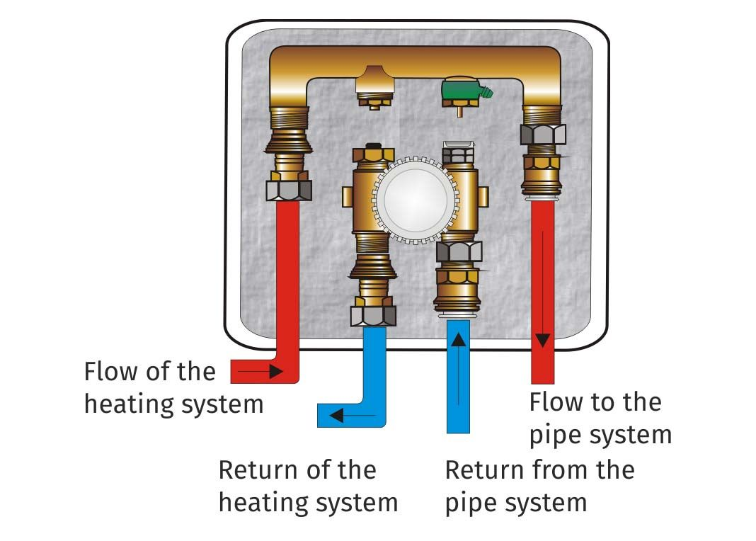 Arrangement of the heating pipes on the KOMPA Box