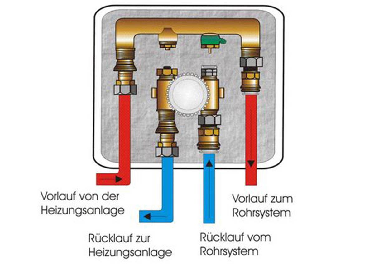 Verlegeanleitung Dunnschicht Fussbodenheizung Mit Noppenplatte Flexiro